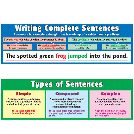Sentences – Simple Compound and Complex Sentences Worksheet with Answers
